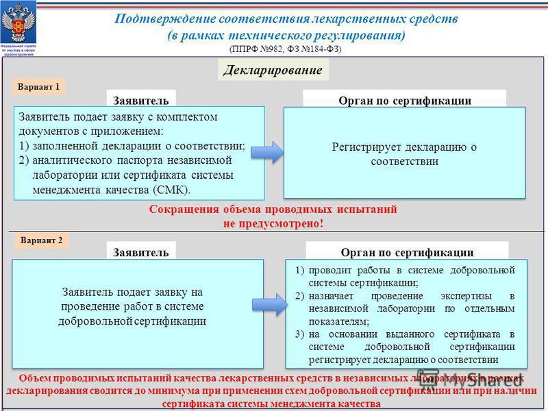 ФЗ 184-ФЗ) Декларирование