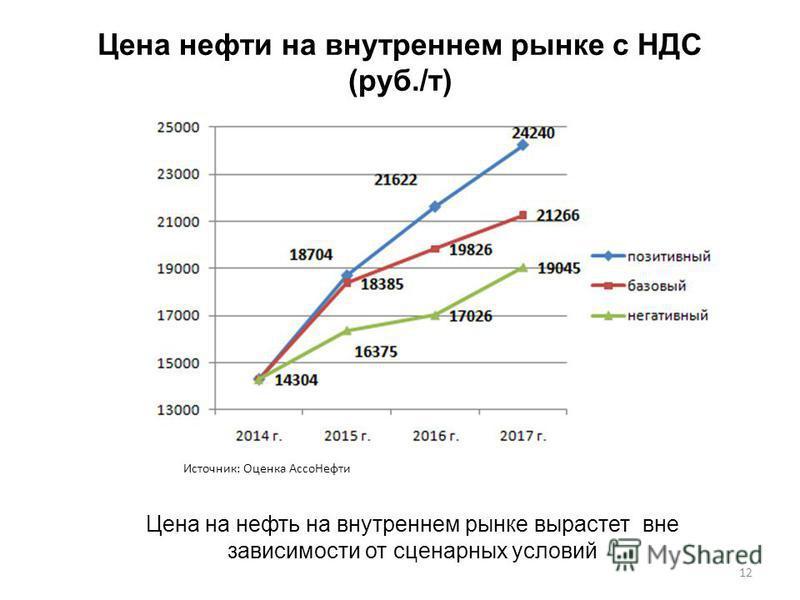 Цена нефти на внутреннем рынке с НДС (руб./т) 12 Цена на нефть на внутреннем рынке вырастет вне зависимости от сценарных условий Источник: Оценка Ассо Нефти