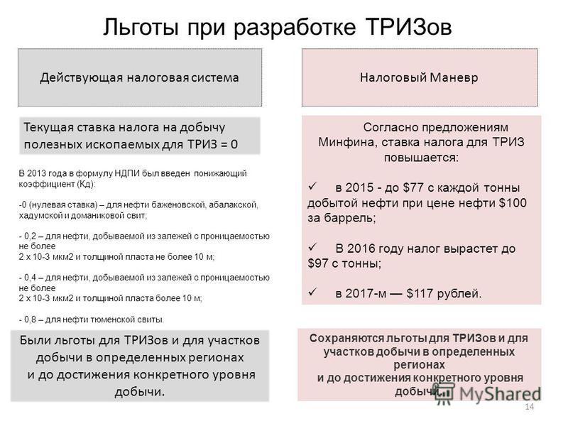 Льготы при разработке ТРИЗов 14 В 2013 года в формулу НДПИ был введен понижающий коэффициент (Кд): -0 (нулевая ставка) – для нефти баженовской, абалакской, хадумской и домашниковой свит; - 0,2 – для нефти, добываемой из залежей с проницаемостью не бо