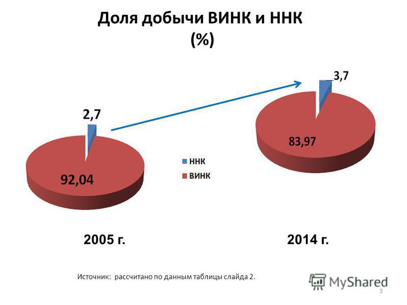 Доля добычи ВИНК и ННК (%) 3 2005 г. 2014 г. Источник: рассчитано по данным таблицы слайда 2.