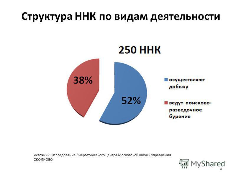 Структура ННК по видам деятельности 4 Источник: Исследование Энергетического центра Московской школы управления СКОЛКОВО