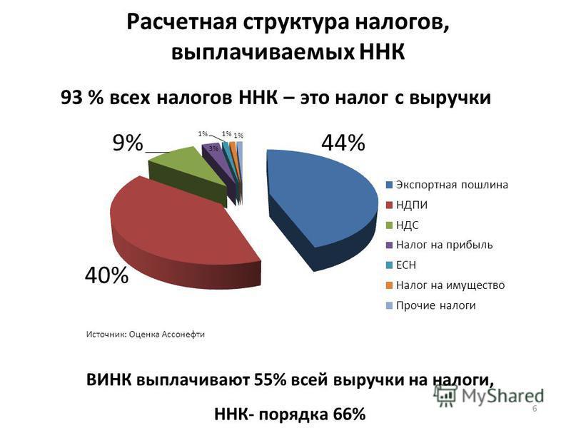 Расчетная структура налогов, выплачиваемых ННК 6 93 % всех налогов ННК – это налог с выручки ВИНК выплачивают 55% всей выручки на налоги, ННК- порядка 66% Источник: Оценка Ассонефти