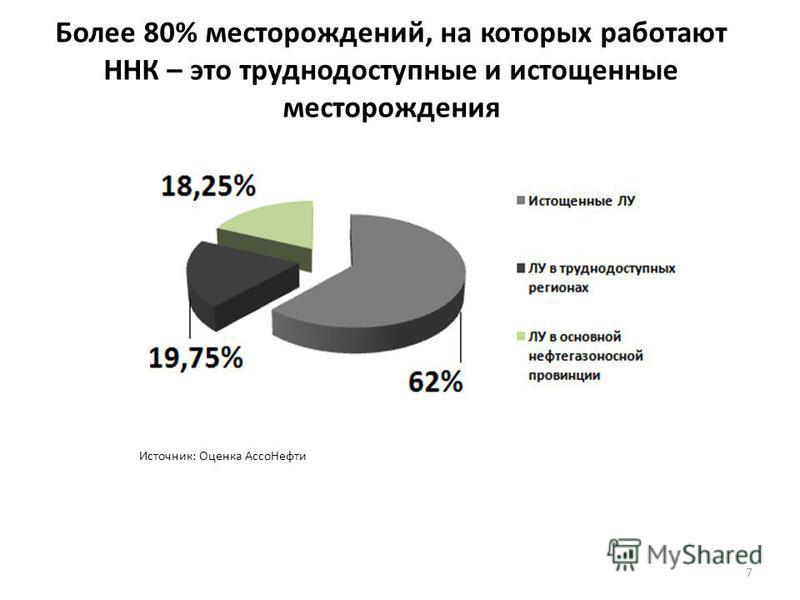 Более 80% месторождений, на которых работают ННК – это труднодоступные и истощенные месторождения 7 Источник: Оценка Ассо Нефти
