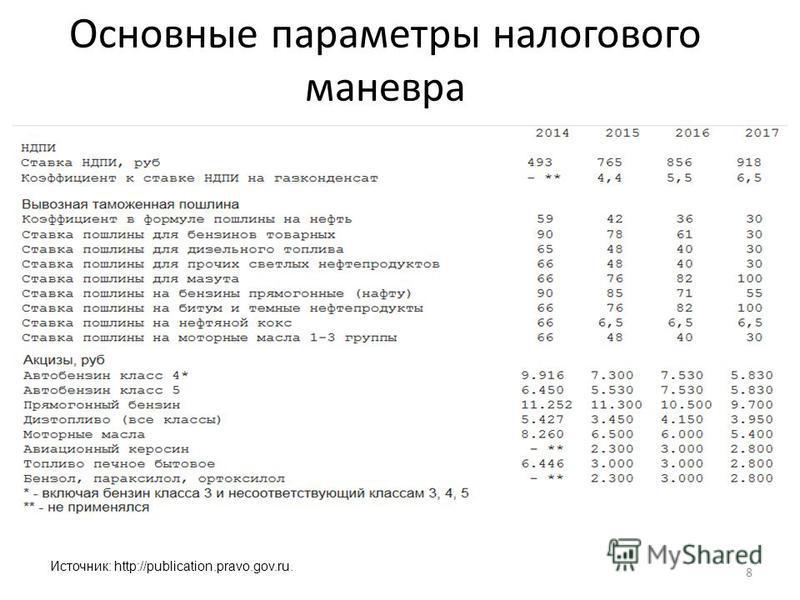 Основные параметры налогового маневра 8 Источник: http://publication.pravo.gov.ru.