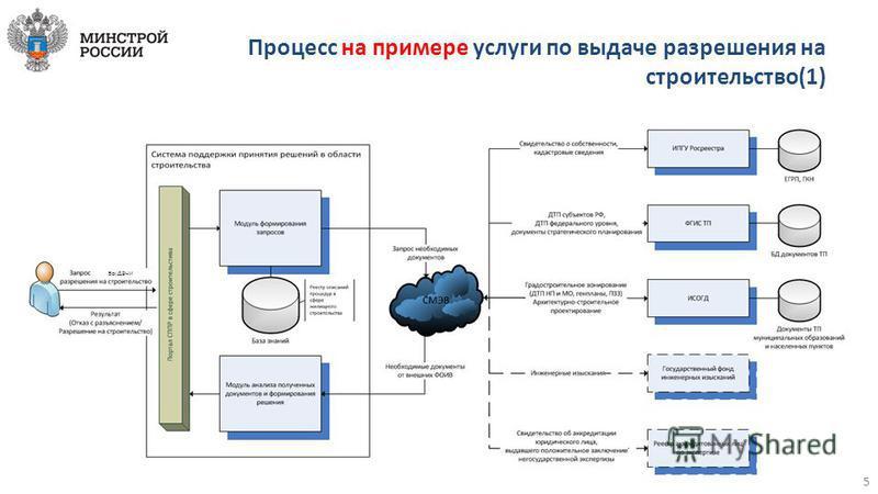 Процесс на примере услуги по выдаче разрешения на строительство(1) выдачи 5