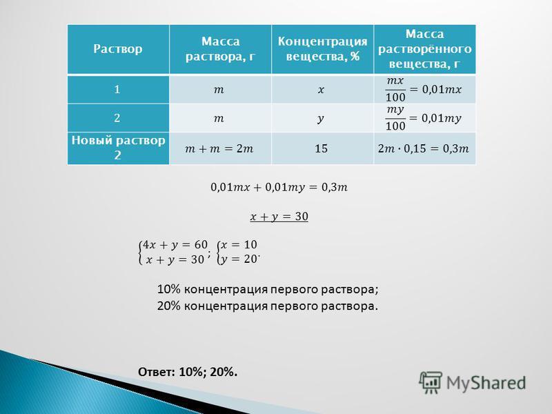 Раствор Масса раствора, г Концентрация вещества, % Масса растворённого вещества, г Новый раствор 2