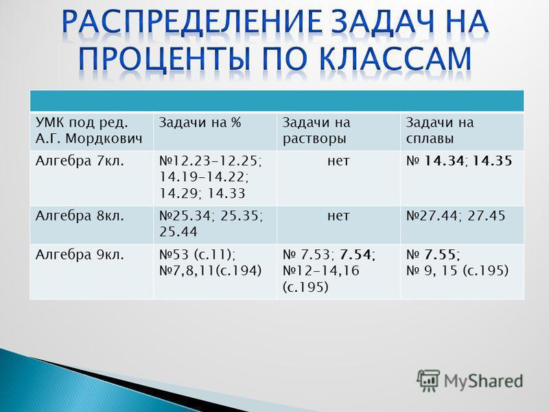 УМК под ред. А.Г. Мордкович Задачи на %Задачи на растворы Задачи на сплавы Алгебра 7 кл.12.23-12.25; 14.19-14.22; 14.29; 14.33 нет 14.34; 14.35 Алгебра 8 кл.25.34; 25.35; 25.44 нет 27.44; 27.45 Алгебра 9 кл.53 (с.11); 7,8,11(с.194) 7.53; 7.54; 12-14,