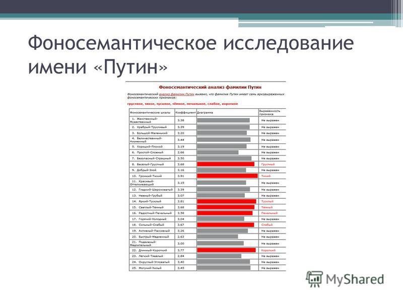 Фоносемантическое исследование имени «Путин»