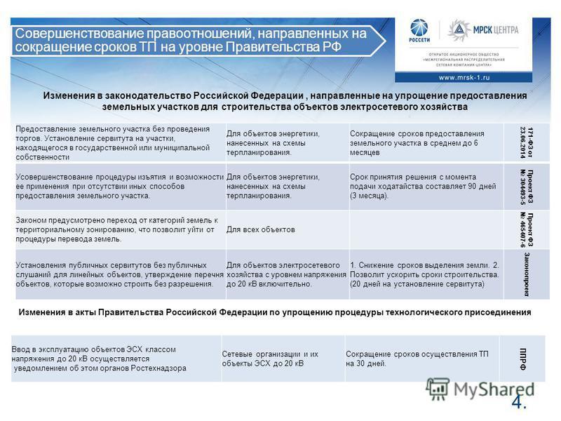 4.4. Совершенствование правоотношений, направленных на сокращение сроков ТП на уровне Правительства РФ Изменения в законодательство Российской Федерации, направленные на упрощение предоставления земельных участков для строительства объектов электросе