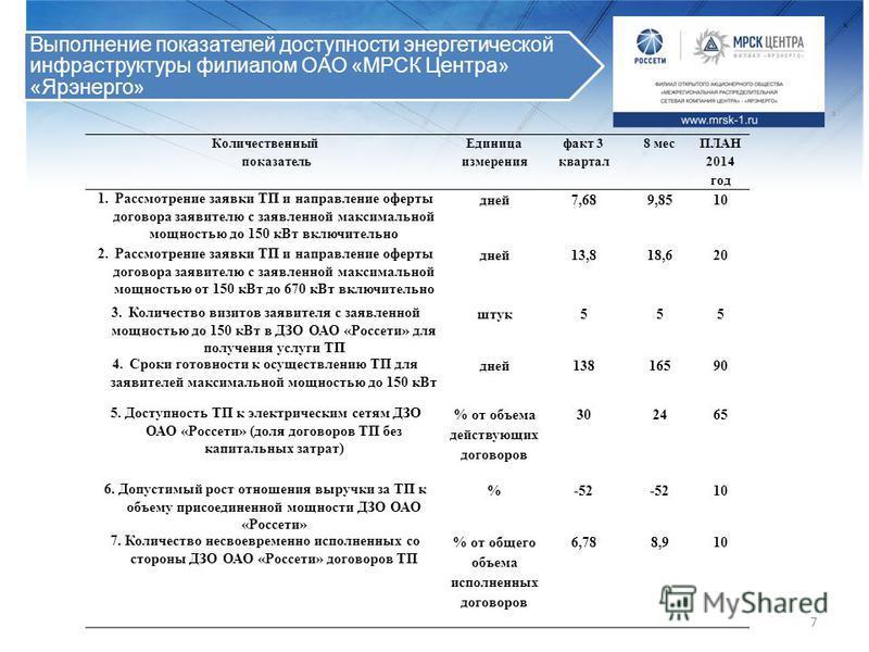 7 Количественный показатель Единица измерения факт 3 квартал 8 мес ПЛАН 2014 год 1. Рассмотрение заявки ТП и направление оферты договора заявителю с заявленной максимальной мощностью до 150 к Вт включительно дней 7,689,8510 2. Рассмотрение заявки ТП