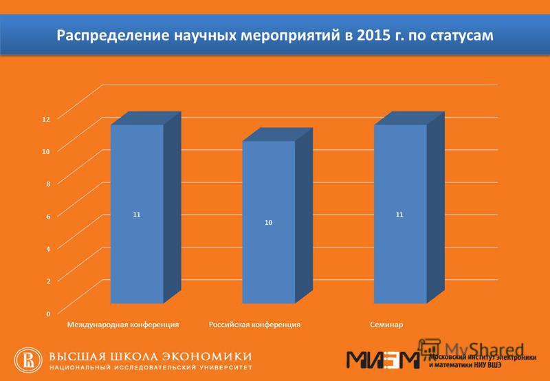 Распределение научных мероприятий в 2015 г. по статусам