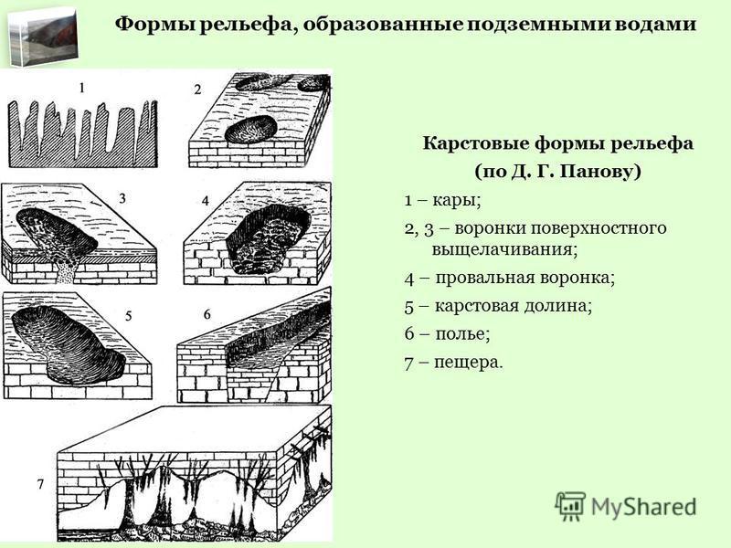 Формы рельефа, образованные подземными водами Карстовый колодец Карстовые формы рельефа (по Д. Г. Панову) 1 – кары; 2, 3 – воронки поверхностного выщелачивания; 4 – провальная воронка; 5 – карстовая долина; 6 – полье; 7 – пещера.