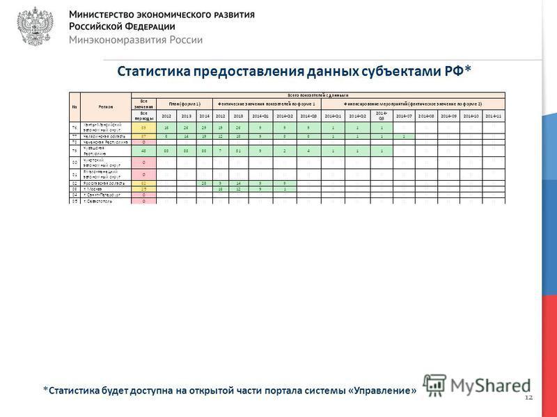 12 Статистика предоставления данных субъектами РФ* *Статистика будет доступна на открытой части портала системы «Управление»