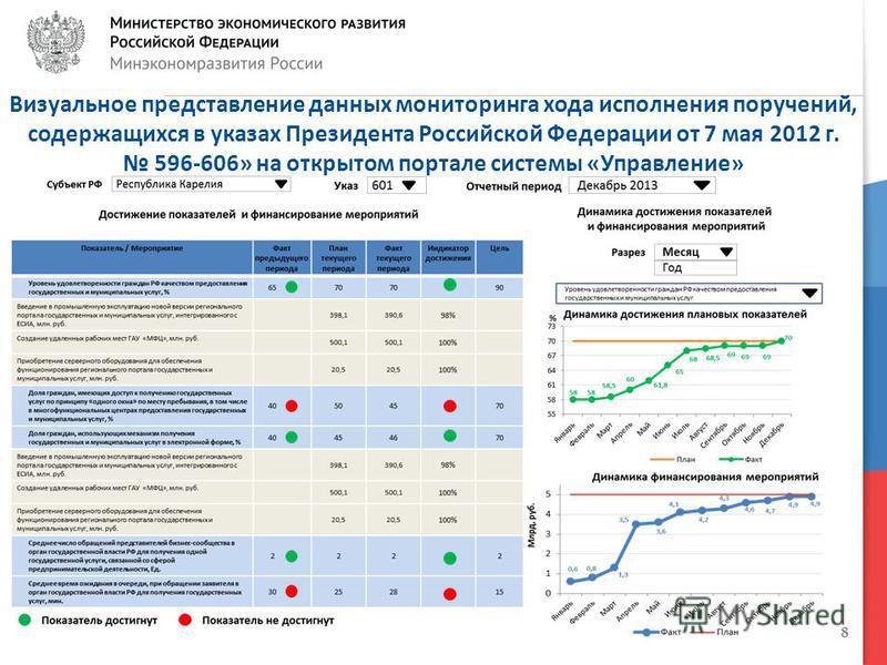 8 Визуальное представление данных мониторинга хода исполнения поручений, содержащихся в указах Президента Российской Федерации от 7 мая 2012 г. 596-606» на открытом портале системы «Управление»
