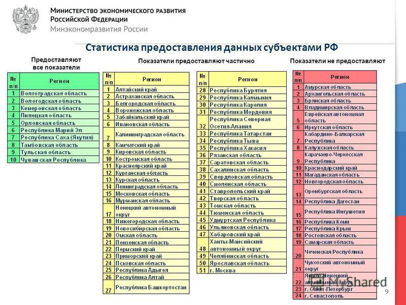 9 Статистика предоставления данных субъектами РФ Предоставляют все показатели Показатели предоставляют частично Показатели не предоставляют