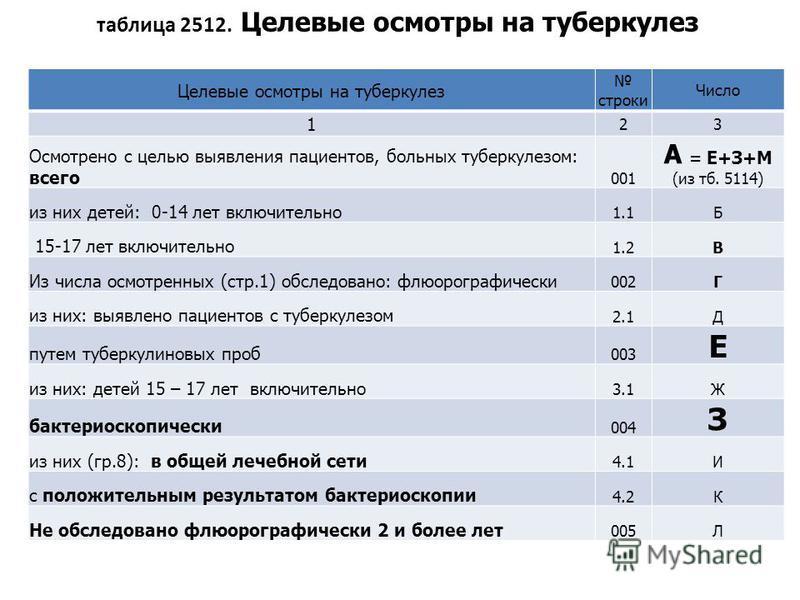 таблица 2512. Целевые осмотры на туберкулез Целевые осмотры на туберкулез строки Число 1 23 Осмотрено с целью выявления пациентов, больных туберкулезом: всего 001 А = Е+З+М (из тб. 5114) из них детей: 0-14 лет включительно 1.1Б 15-17 лет включительно