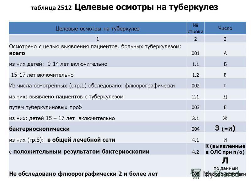 таблица 2512 Целевые осмотры на туберкулез Целевые осмотры на туберкулез строки Число 1 23 Осмотрено с целью выявления пациентов, больных туберкулезом: всего 001А из них детей: 0-14 лет включительно 1.1Б 15-17 лет включительно 1.2 В Из числа осмотрен