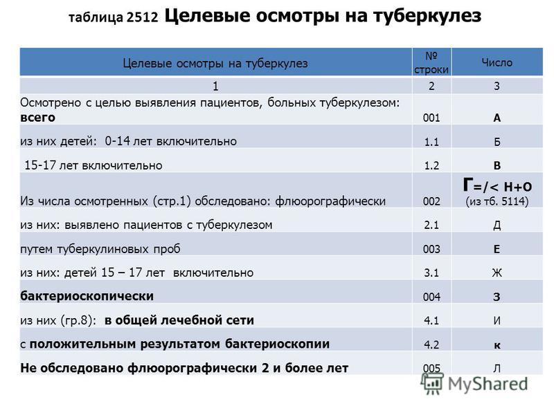 таблица 2512 Целевые осмотры на туберкулез Целевые осмотры на туберкулез строки Число 1 23 Осмотрено с целью выявления пациентов, больных туберкулезом: всего 001А из них детей: 0-14 лет включительно 1.1Б 15-17 лет включительно 1.2В Из числа осмотренн