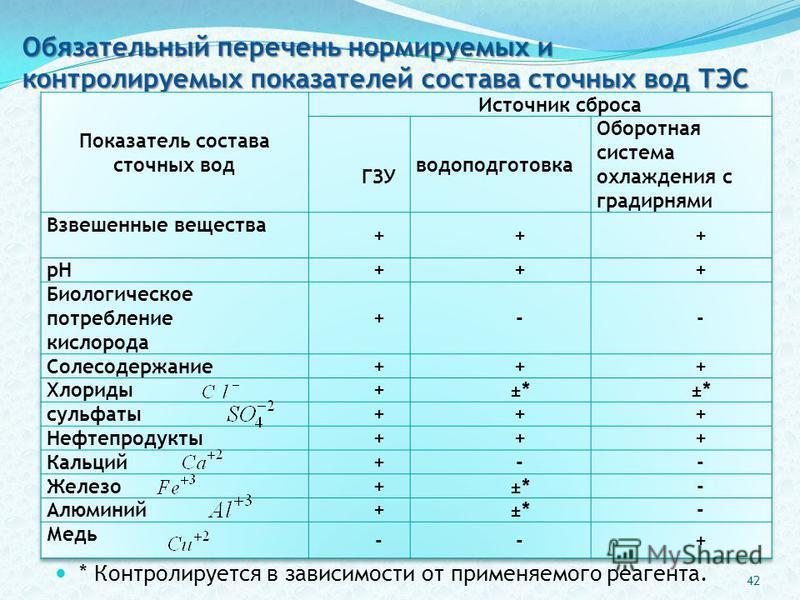 Обязательный перечень нормируемых и контролируемых показателей состава сточных вод ТЭС * Контролируется в зависимости от применяемого реагента. 42
