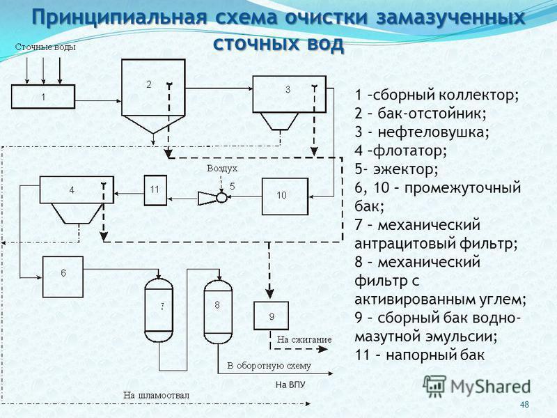 На ВПУ 1 –сборный коллектор; 2 – бак-отстойник; 3 - нефтеловушка; 4 –флотатор; 5- эжектор; 6, 10 – промежуточный бак; 7 – механический антрацитовый фильтр; 8 – механический фильтр с активированным углем; 9 – сборный бак водно- мазутной эмульсии; 11 –