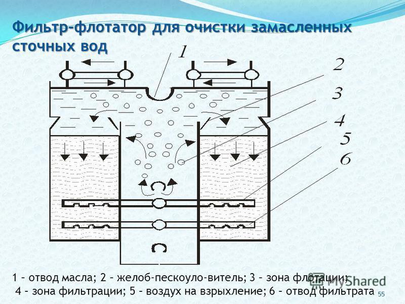 1 – отвод масла; 2 – желоб-пескоуло-витель; 3 – зона флотации; 4 – зона фильтрации; 5 – воздух на взрыхление; 6 – отвод фильтрата Фильтр-флотатор для очистки замасленных сточных вод 55