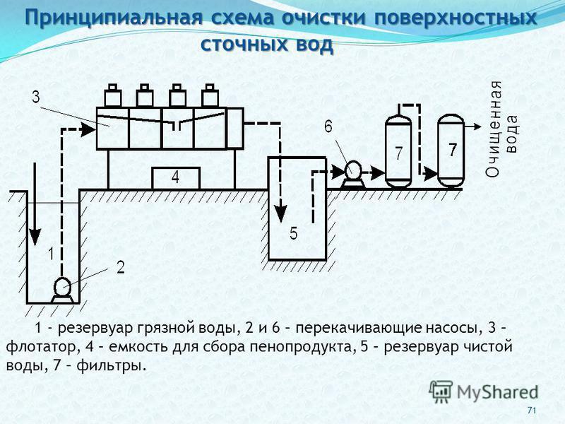 1 - резервуар грязной воды, 2 и 6 – перекачивающие насосы, 3 – флотатор, 4 – емкость для сбора пенопродукта, 5 – резервуар чистой воды, 7 – фильтры. Принципиальная схема очистки поверхностных сточных вод 71