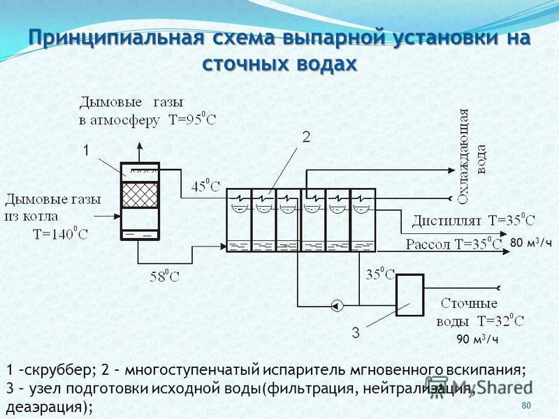 1 –скруббер; 2 – многоступенчатый испаритель мгновенного вскипания; 3 – узел подготовки исходной воды(фильтрация, нейтрализация, деаэрация); Принципиальная схема выпарной установки на сточных водах 80 м 3 /ч 90 м 3 /ч 80
