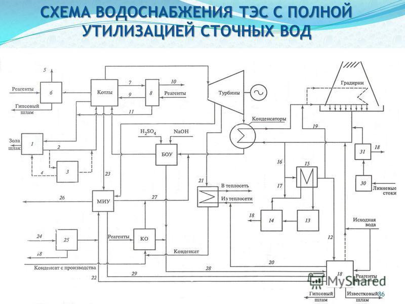 Тэц схема водоснабжения