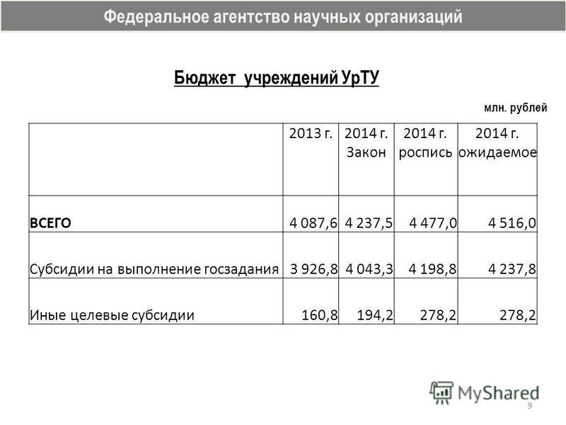 Бюджет учреждений УрТУ Федеральное агентство научных организаций 9 млн. рублей 2013 г.2014 г. Закон 2014 г. роспись 2014 г. ожидаемое ВСЕГО 4 087,64 237,54 477,04 516,0 Субсидии на выполнение госзадания 3 926,84 043,34 198,84 237,8 Иные целевые субси