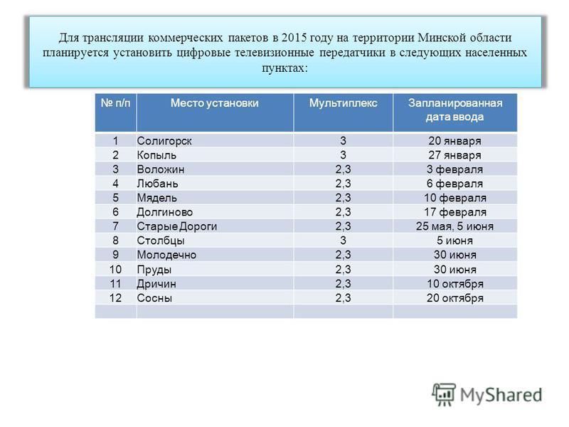 Для трансляции коммерческих пакетов в 2015 году на территории Минской области планируется установить цифровые телевизионные передатчики в следующих населенных пунктах: п/п Место установки МультиплексЗапланированная дата ввода 1Солигорск 320 января 2К
