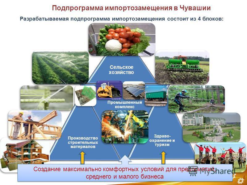 4 Подпрограмма импортозамещения в Чувашии Сельское хозяйство Производство строительных материалов Промышленный комплекс Здраво- охранение и туризм Разрабатываемая подпрограмма импортозамещения состоит из 4 блоков: Создание максимально комфортных усло