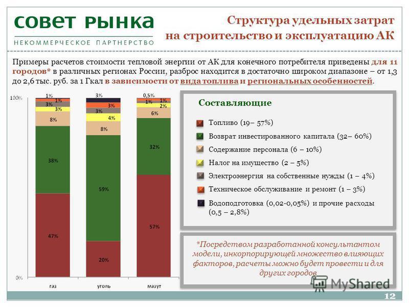 Структура удельных затрат на строительство и эксплуатацию АК Примеры расчетов стоимости тепловой энергии от АК для конечного потребителя приведены для 11 городов* в различных регионах России, разброс находится в достаточно широком диапазоне – от 1,3