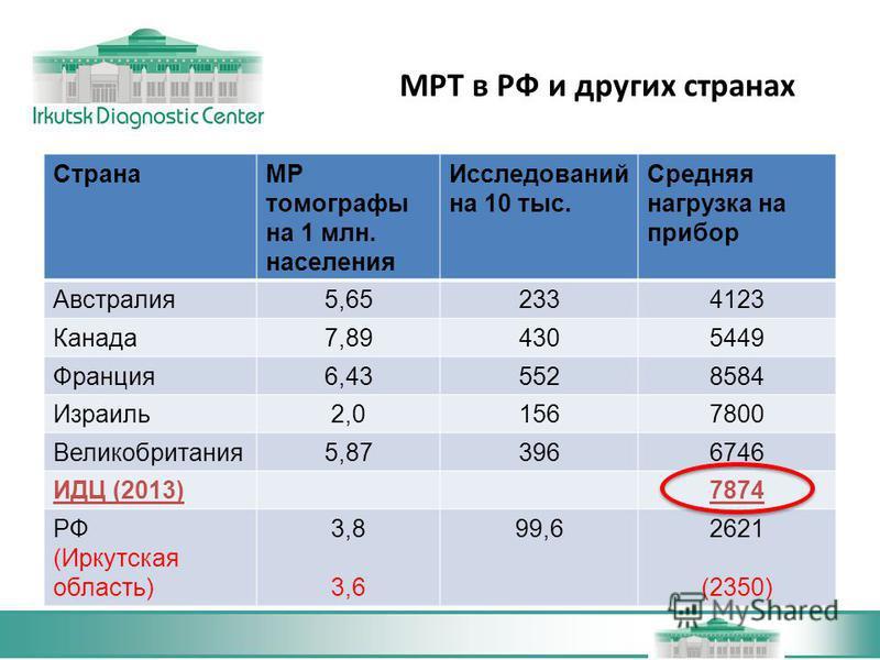 МРТ в РФ и других странах СтранаМР томографы на 1 млн. населения Исследований на 10 тыс. Средняя нагрузка на прибор Австралия 5,652334123 Канада 7,894305449 Франция 6,435528584 Израиль 2,01567800 Великобритания 5,873966746 ИДЦ (2013)7874 РФ (Иркутска