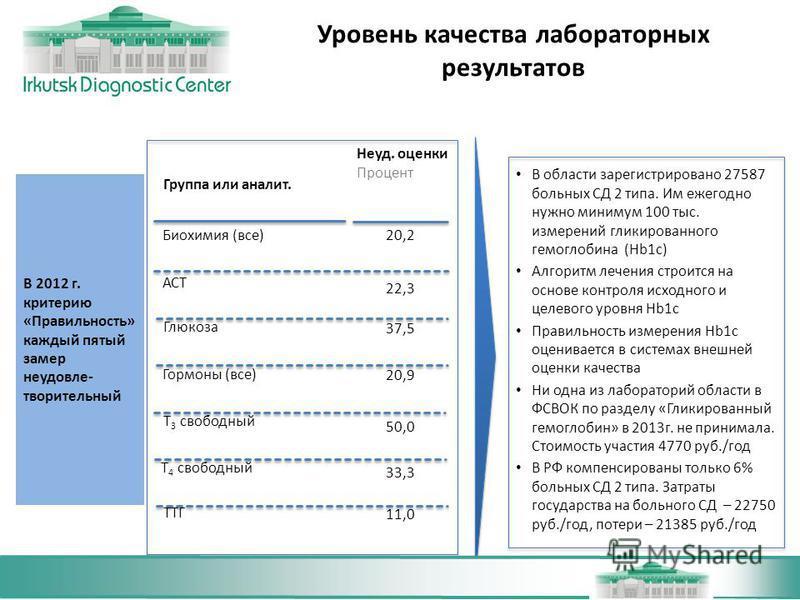 Уровень качества лабораторных результатов В 2012 г. критерию «Правильность» каждый пятый замер неудовлетворительный В области зарегистрировано 27587 больных СД 2 типа. Им ежегодно нужно минимум 100 тыс. измерений гликированного гемоглобина (Hb1c) Алг