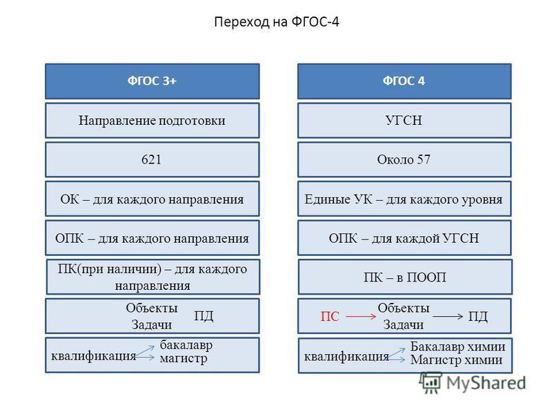 Переход на ФГОС-4 ФГОС 3+ Направление подготовки 621 ОК – для каждого направления ОПК – для каждого направления ПК(при наличии) – для каждого направления Объекты Задачи квалификация ФГОС 4 УГСН Около 57 Единые УК – для каждого уровня ОПК – для каждой