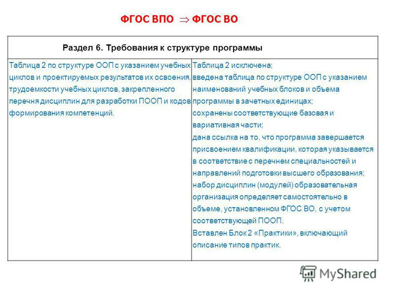Раздел 6. Требования к структуре программы Таблица 2 по структуре ООП с указанием учебных циклов и проектируемых результатов их освоения, трудоемкости учебных циклов, закрепленного перечня дисциплин для разработки ПООП и кодов формирования компетенци