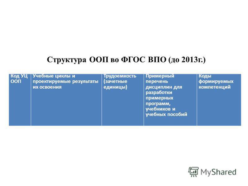Структура ООП во ФГОС ВПО (до 2013 г.) Код УЦ ООП Учебные циклы и проектируемые результаты их освоения Трудоемкость (зачетные единицы) Примерный перечень дисциплин для разработки примерных программ, учебников и учебных пособий Коды формируемых компет