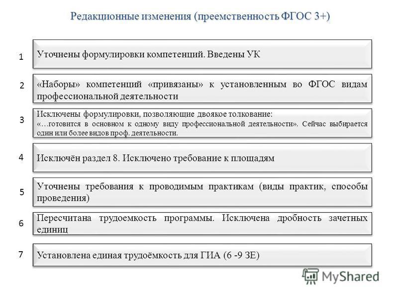 Редакционные изменения (преемственность ФГОС 3+) Уточнены формулировки компетенций. Введены УК «Наборы» компетенций «привязаны» к установленным во ФГОС видам профессиональной деятельности Исключены формулировки, позволяющие двоякое толкование: «…гото