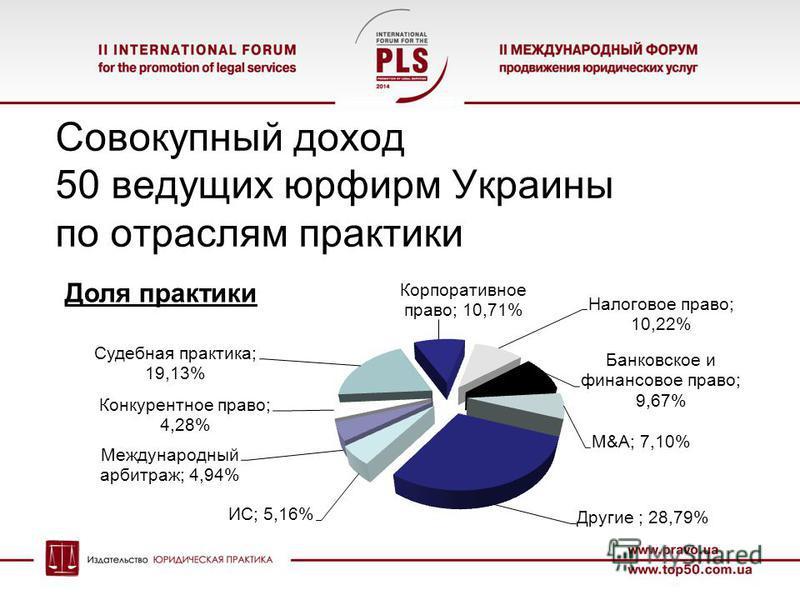Совокупный доход 50 ведущих юрфирм Украины по отраслям практики