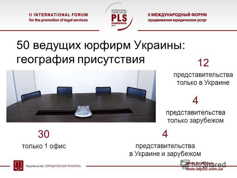 50 ведущих юрфирм Украины: география присутствия 30 только 1 офис 4 представительства в Украине и за рубежом 4 представительства только за рубежом 12 представительства только в Украине