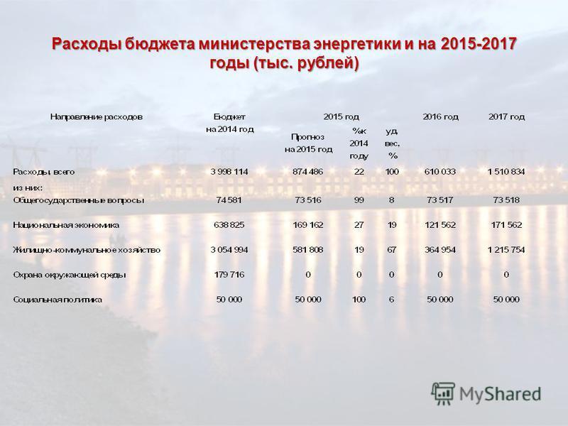 Расходы бюджета министерства энергетики и на 2015-2017 годы (тыс. рублей)