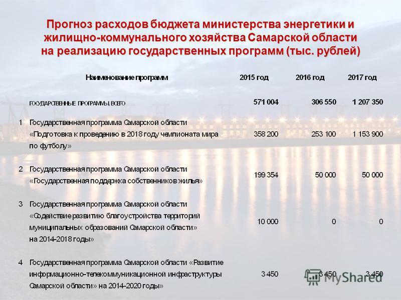 Прогноз расходов бюджета министерства энергетики и жилищно-коммунального хозяйства Самарской области на реализацию государственных программ (тыс. рублей)