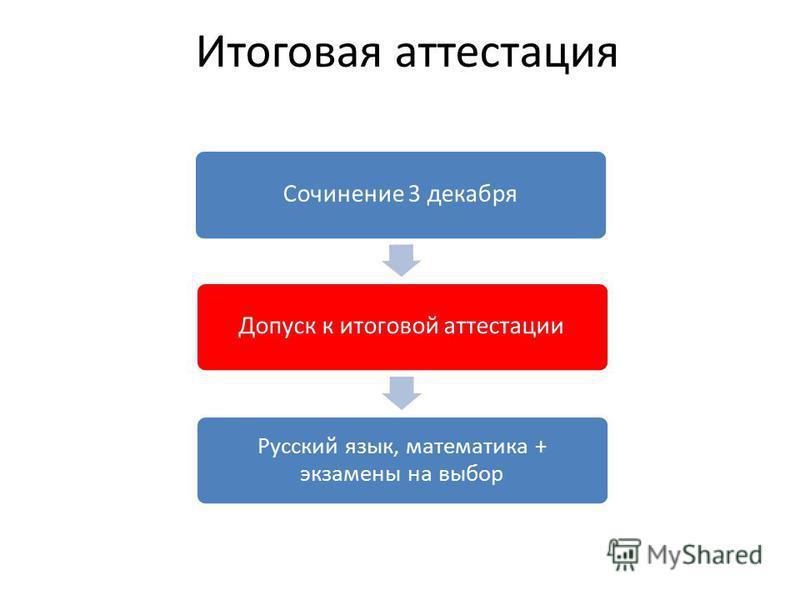 Итоговая аттестация Сочинение 3 декабря Допуск к итоговой аттестации Русский язык, математика + экзамены на выбор