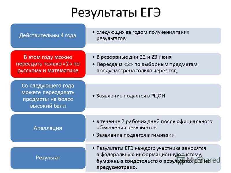 Результаты ЕГЭ следующих за годом получения таких результатов Действительны 4 года В резервные дни 22 и 23 июня Пересдача «2» по выборным предметам предусмотрена только через год. В этом году можно пересдать только «2» по русскому и математике Заявле