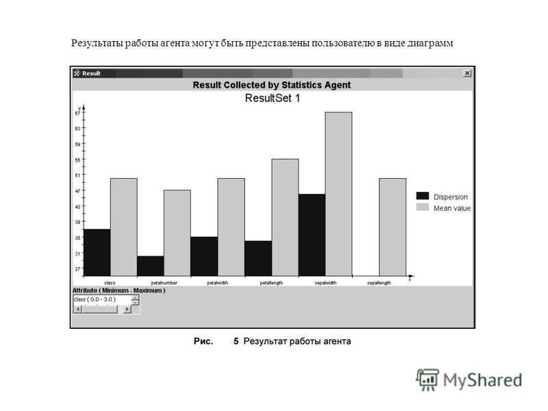 Результаты работы агента могут быть представлены пользователю в виде диаграмм