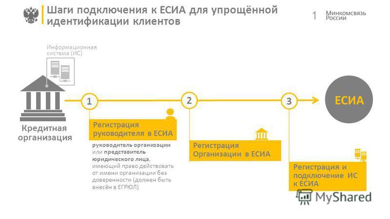 Кредитная организация Информационная система (ИС) 1 Шаги подключения к ЕСИА для упрощённой идентификации клиентов ЕСИА 1 2 3 Регистрация руководителя в ЕСИА руководитель организации или представитель юридического лица, имеющий право действовать от им