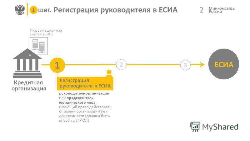 Кредитная организация Информационная система (ИС) 2 шаг. Регистрация руководителя в ЕСИА ЕСИА 1 2 3 1 Регистрация руководителя в ЕСИА руководитель организации или представитель юридического лица, имеющий право действовать от имени организации без дов