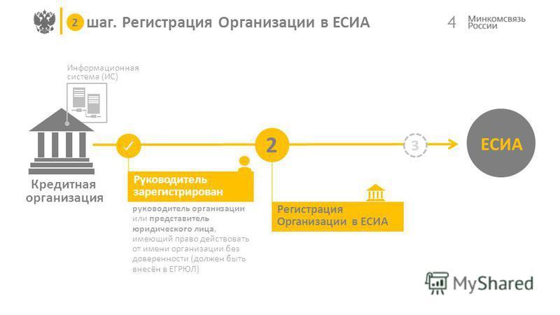 Кредитная организация Информационная система (ИС) 4 ЕСИА 3 Руководитель зарегистрирован 2 шаг. Регистрация Организации в ЕСИА 2 руководитель организации или представитель юридического лица, имеющий право действовать от имени организации без доверенно
