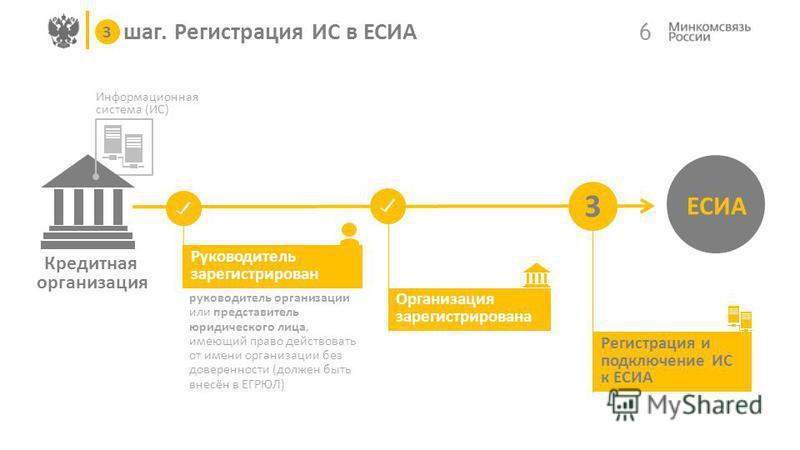 Кредитная организация Информационная система (ИС) 6 ЕСИА 1 2 3 Организация зарегистрирована Регистрация и подключение ИС к ЕСИА 3 шаг. Регистрация ИС в ЕСИА 3 Руководитель зарегистрирован руководитель организации или представитель юридического лица,
