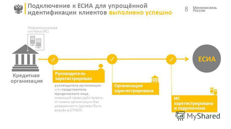 Кредитная организация Информационная система (ИС) 8 Подключение к ЕСИА для упрощённой идентификации клиентов выполнено успешно ЕСИА 1 2 3 Руководитель зарегистрирован Организация зарегистрирована ИС зарегистрирована и подключена 2 руководитель органи